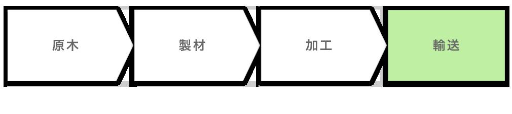 一貫体制ワークフロー図